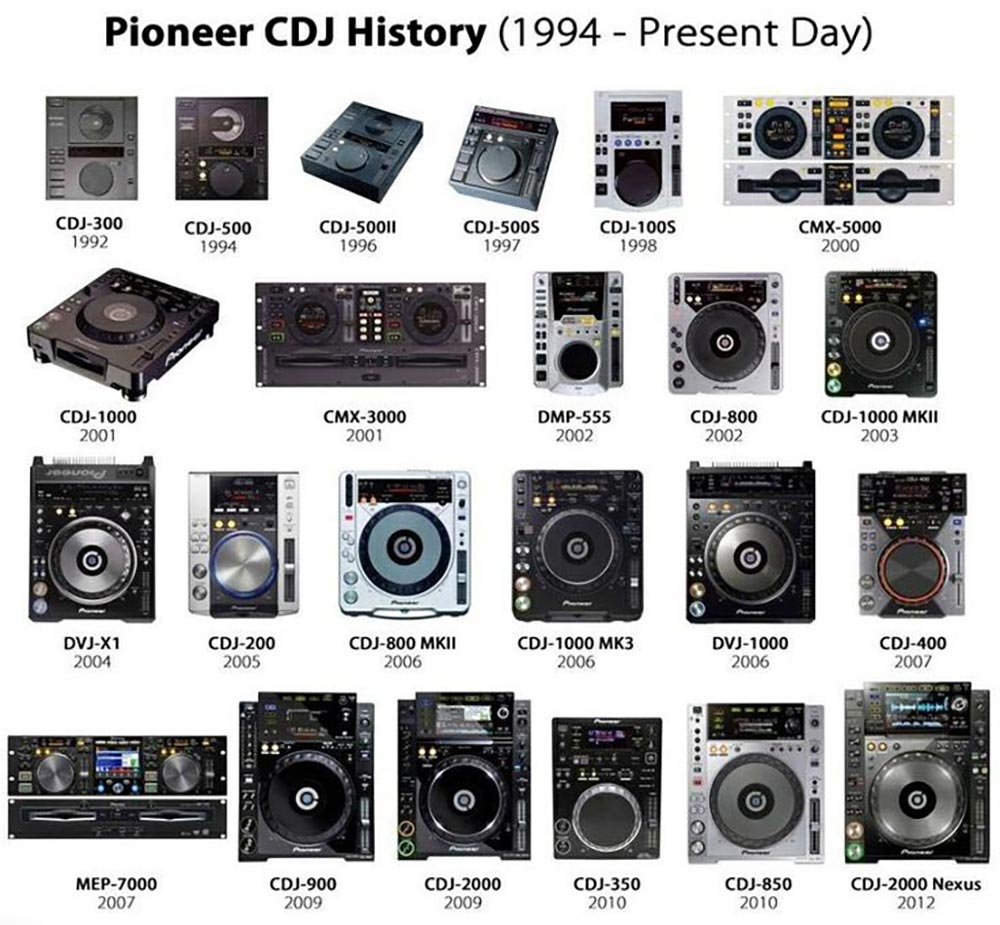 Evolution of DJ Gear
